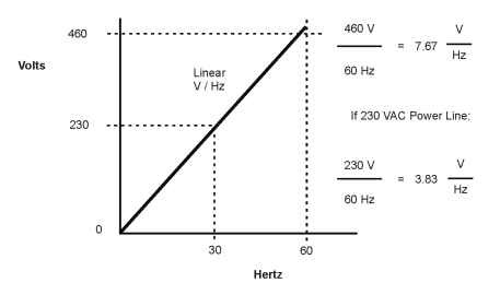 AC motor linear volts per hertz ratio
