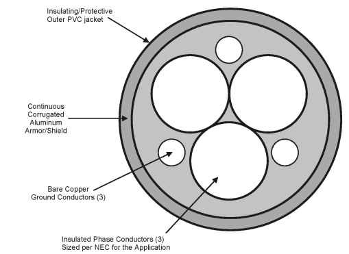 Recommended motor cable construction