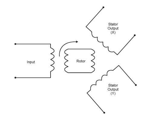 Resolver diagram