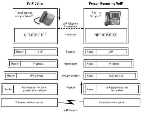 passing a voip call through the tcpip protocol layers