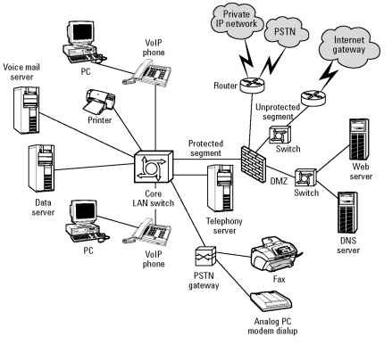 Keeping a Switched Line (VOIP)