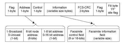 HDLC packet format.
