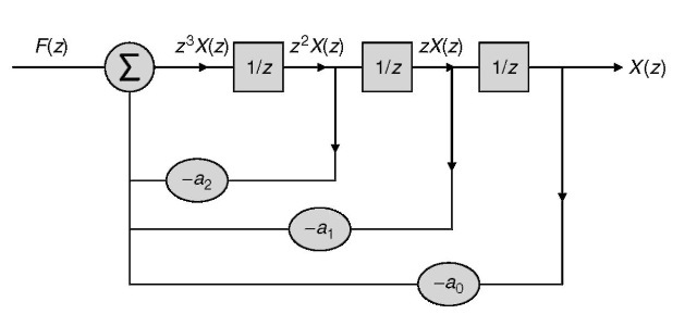 Realization of H(z) denominator.