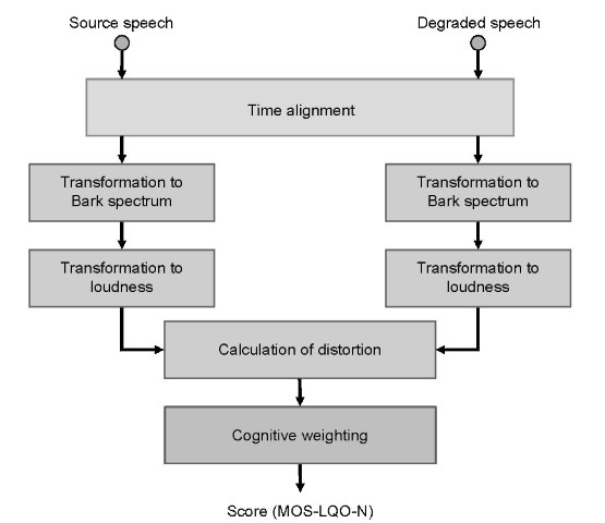 Objective assessment technologies voip block diagram of pesq algorithm ccuart Image collections