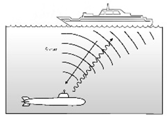 Active sonar detects and locates underwater objects that reflect sound pulses sent out by the sonar.