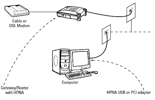A broadband sharing home phoneline setup.