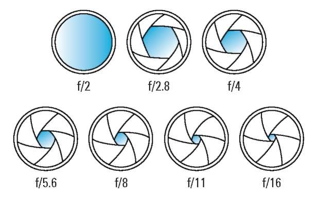 A lower f-stop number means a larger aperture, allowing more light into the camera.