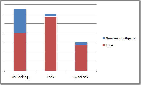 sync-lock-chart