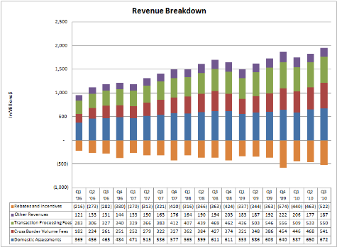 RevenueBreakdown