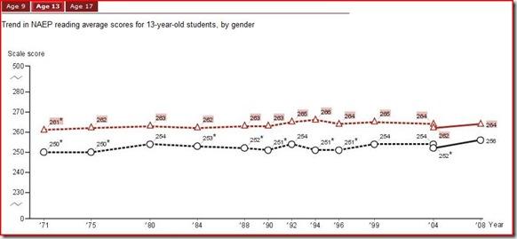 NAEP gender reading