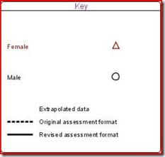 NAEP gender reading key