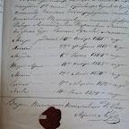 Справка о семье Д. Рафаловича.  ГАНО Ф. 216, оп. 1, д. 257