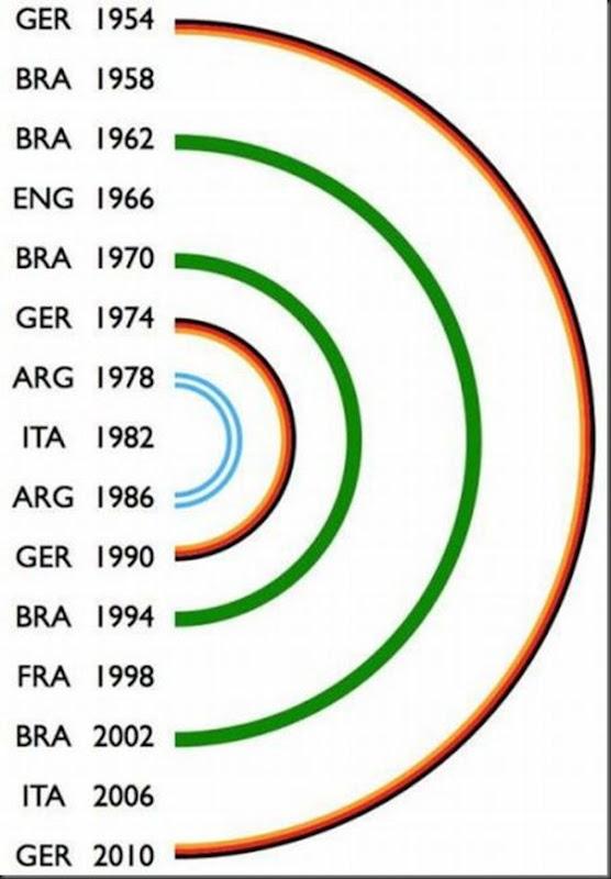 A Alemanha será campeã mundial na África