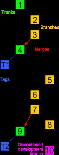Ejemplo de árbol de versiones