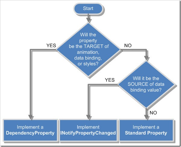 Property Type Choice Flow Chart