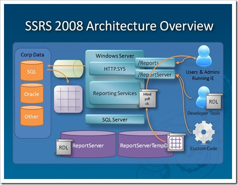 SSRS 2008 Architecture Overview PPTX Screen Shot