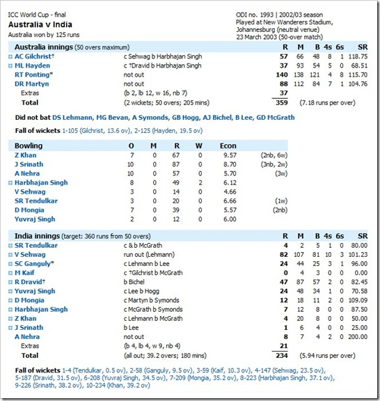 Final Australia v India at Johannesburg, Mar 23, 2003  Cricket Scorecard  Cricinfo.com - Google Chrome