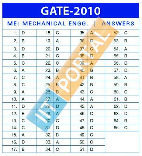 GATE 2010 Mech. Engg.