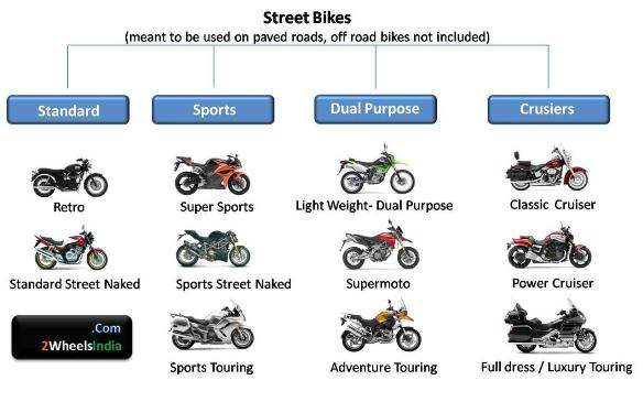 International Motorcycle Categorization