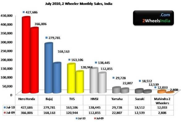 July 2010, 2 Wheeler Sales India