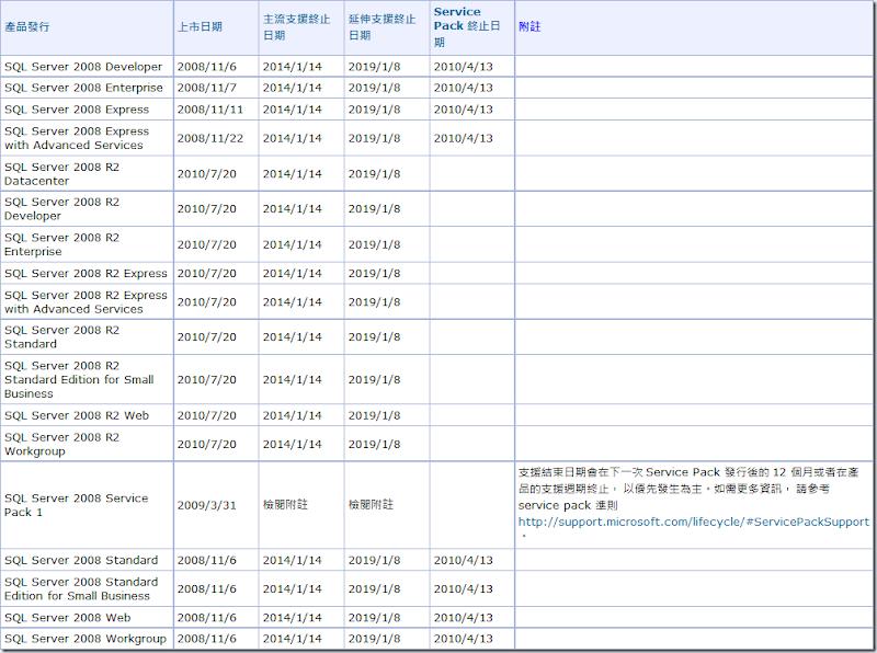 03_SQL Server 2008 技術支援週期