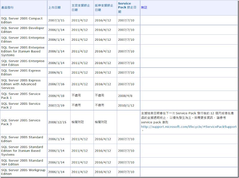 02_SQL Server 2005 技術支援週期