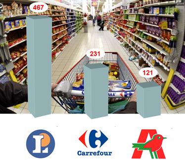 Nombres d'hypermarchés en france