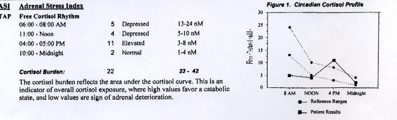 E's 2nd saliva test results 2010274.jpg