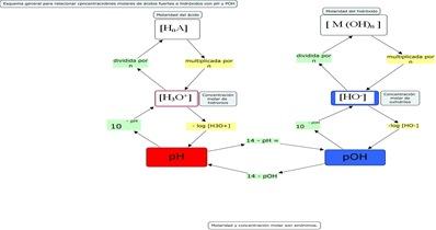 Algoritmos concentraciones molares - pH - pOH