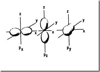 Orbitales px py y pz