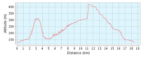 GPSies - Balaton 20