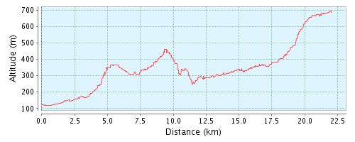 GPSies - Vasas 25