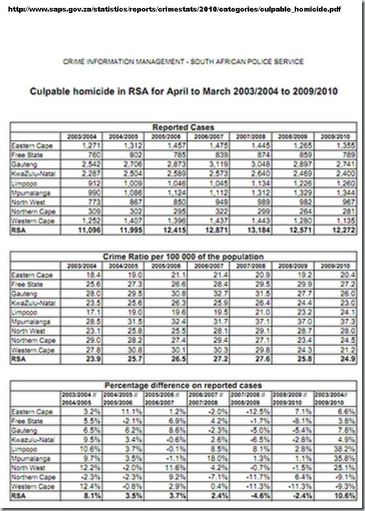 SAPS CULPIBLE HOMICIDES OFFICIAL STATS
