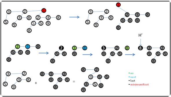 Ilustração da função ExtractMin