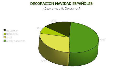 como decoran los españoles en navidad