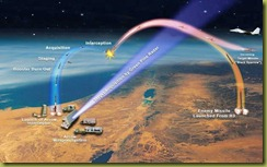 Arrow-Missile-simulation-thumb
