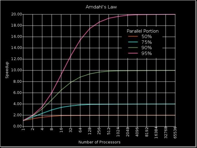 648px-AmdahlsLaw_svg