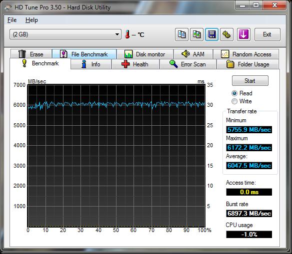 HDTune_Benchmark_RAMDisk_i7
