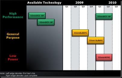 AMD_manuf