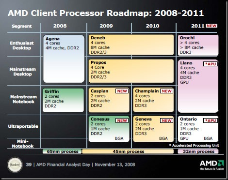 AMD_CPU_roadmap_2010