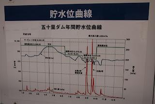 五十里ダム年間貯水位曲線