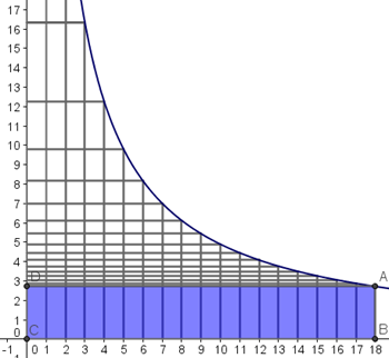 perimetro rettangoli equivalenti