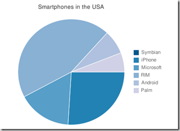 smartphones in the US