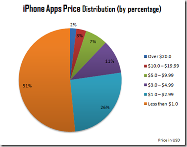 iphone_apps_price_distribution_percentage