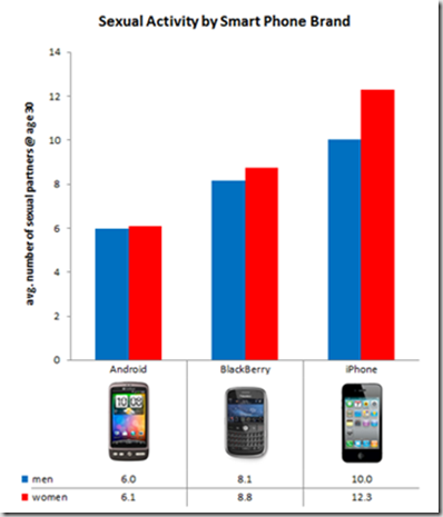 Smartphones-and-sex