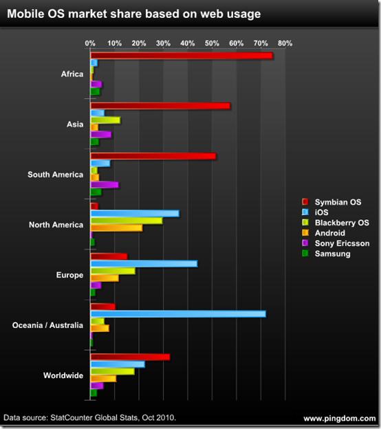 mobile-web-statistics