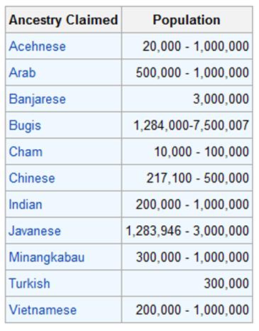 populasi mengikut  campuran