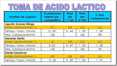 toma de acido lactico en padel balquinta