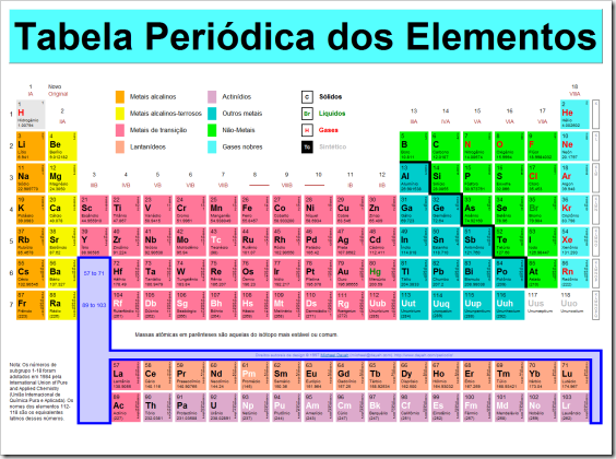 tabela periódica periodic table