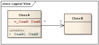 Design codes uml class diagram association aggregation and aggregation shared association ccuart Gallery